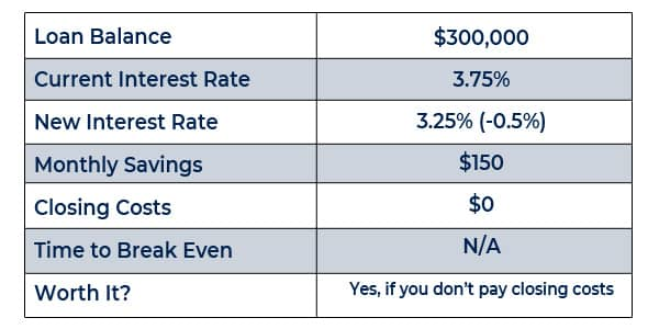 refinancing at half a percent on your home loan in california