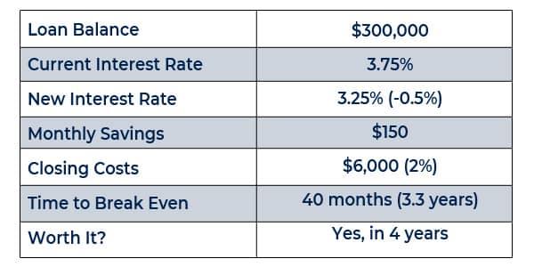 refinancing your home loan with half a percent in santa clarita